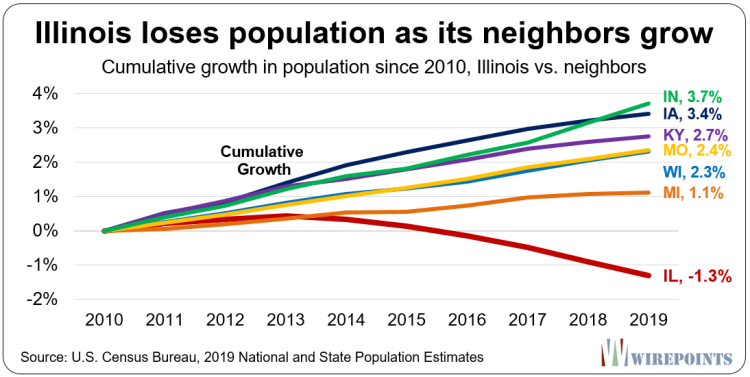 Illinois-loses-population-as-its-neighbors-grow