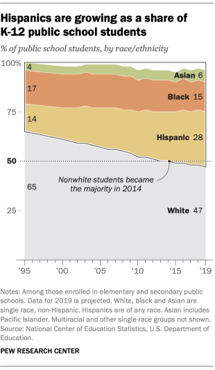 FT_19.08.30_KindergartenDemographics_Hispanics-growing-share-K-12-public-school-students